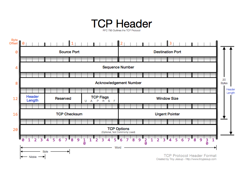 TCP Packet Diagram