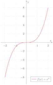 cubic_function
